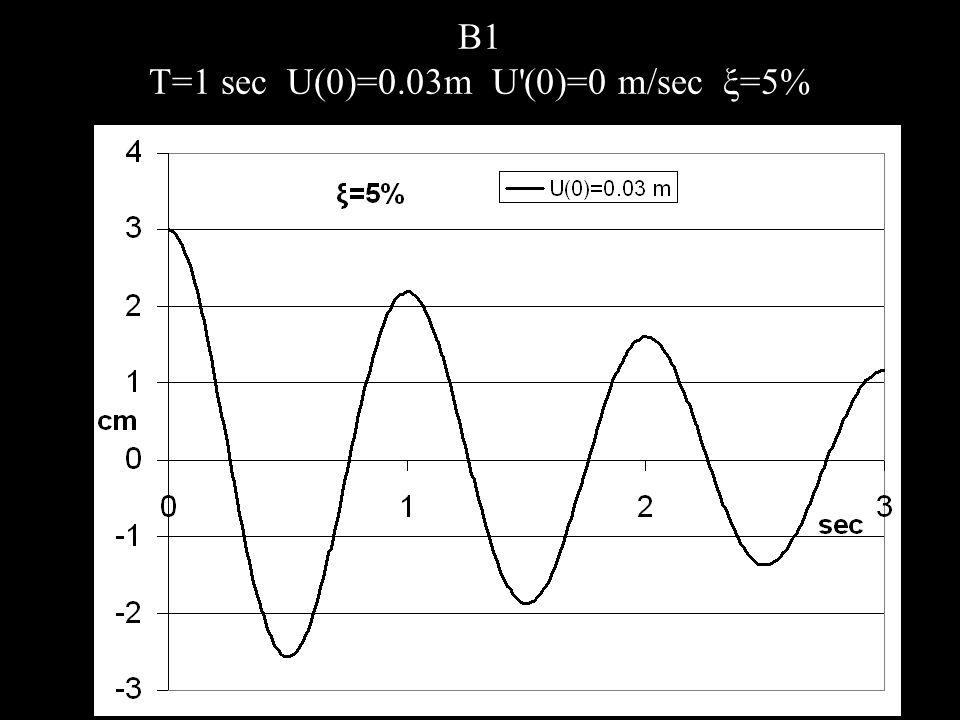 B1 T=1 sec U(0)=0.03m U (0)=0 m/sec ξ=5%