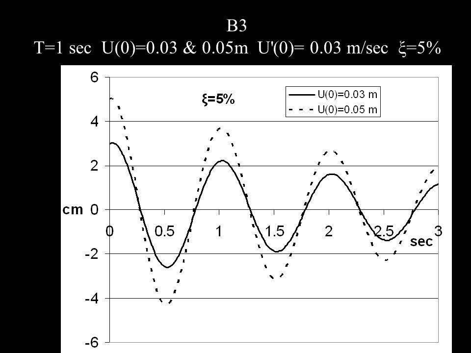 B3 T=1 sec U(0)=0.03 & 0.05m U (0)= 0.03 m/sec ξ=5%