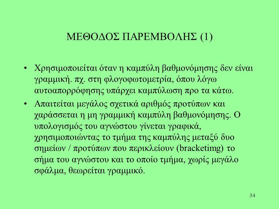 ΜΕΘΟΔΟΣ ΠΑΡΕΜΒΟΛΗΣ (1)