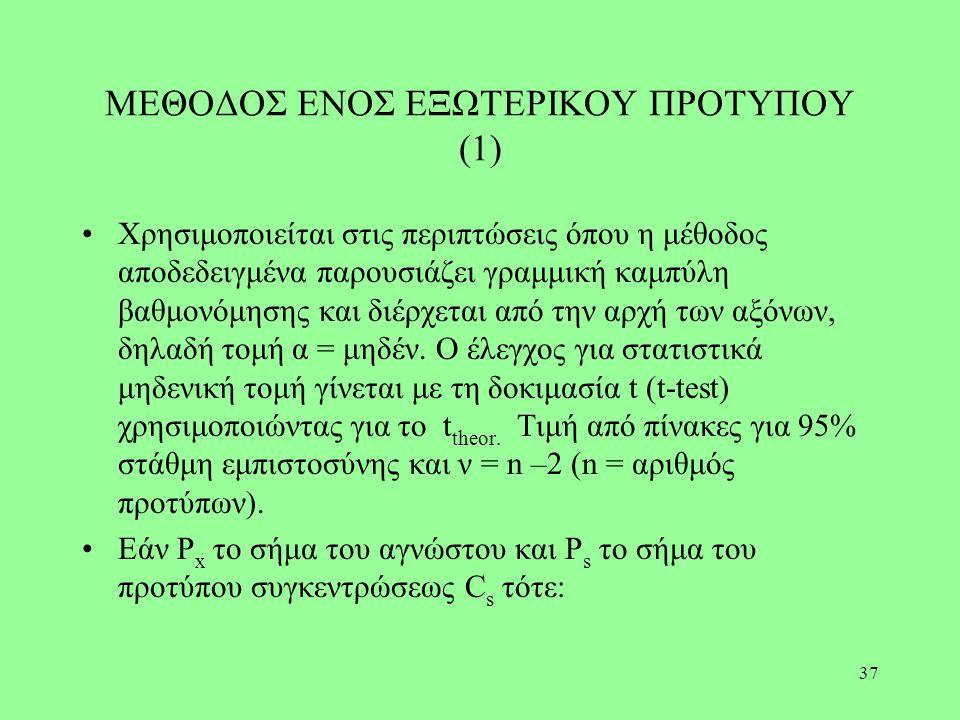 ΜΕΘΟΔΟΣ ΕΝΟΣ ΕΞΩΤΕΡΙΚΟΥ ΠΡΟΤΥΠΟΥ (1)