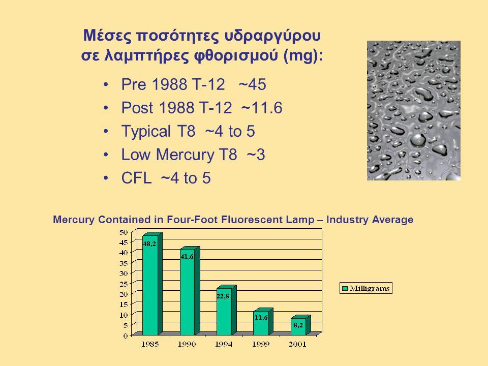 Μέσες ποσότητες υδραργύρου σε λαμπτήρες φθορισμού (mg):