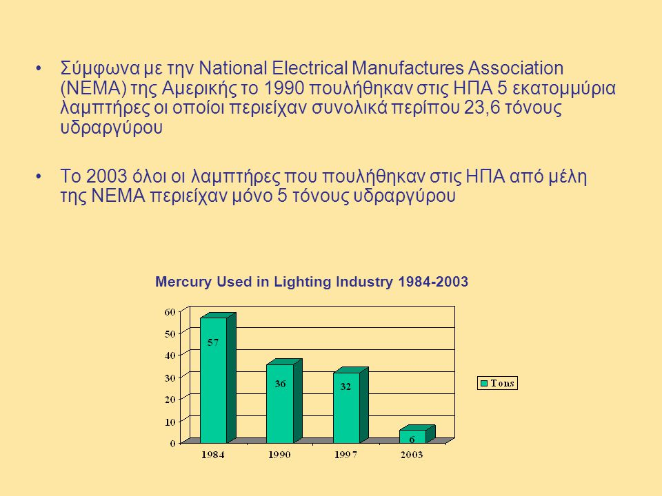 Mercury Used in Lighting Industry 1984-2003