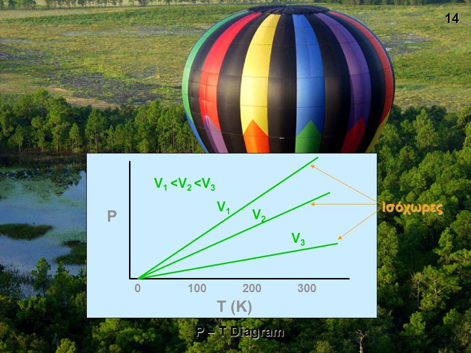 P T (K) V1 <V2 <V3 V1 Ισόχωρες V2 V3 P – T Diagram 100 200 300