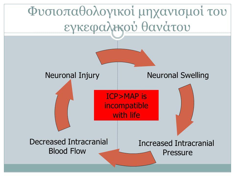 Φυσιοπαθολογικοί μηχανισμοί του εγκεφαλικού θανάτου