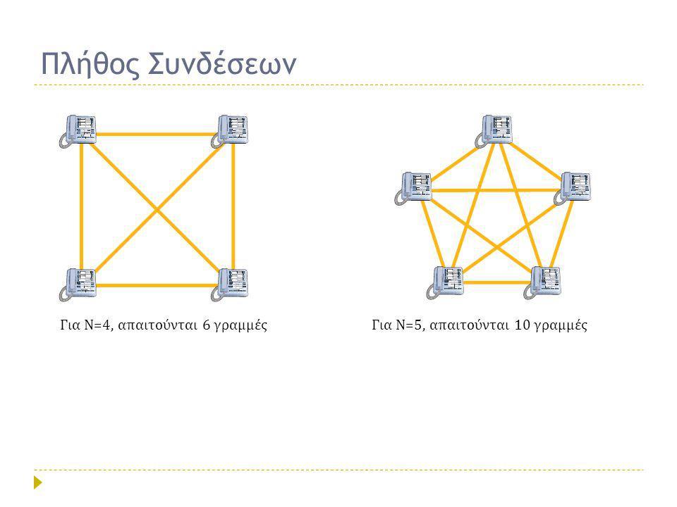 Πλήθος Συνδέσεων Για Ν=4, απαιτούνται 6 γραμμές
