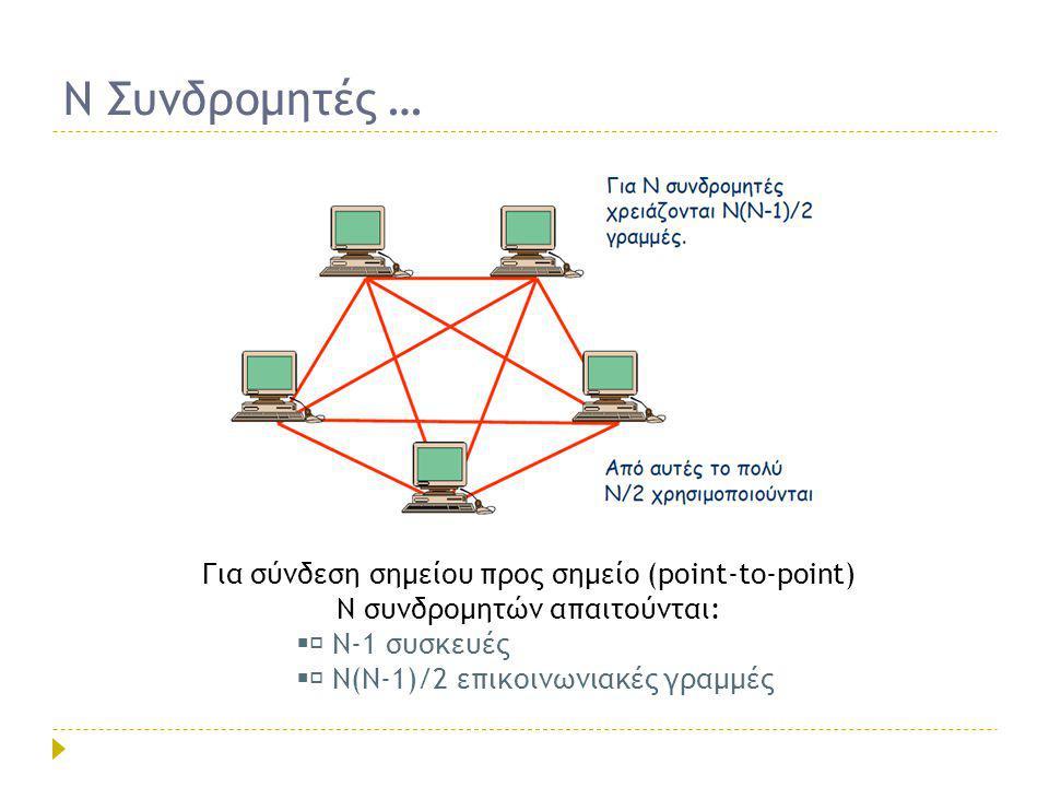 Ν Συνδρομητές … Για σύνδεση σημείου προς σημείο (point-to-point) Ν συνδρομητών απαιτούνται:  Ν-1 συσκευές.