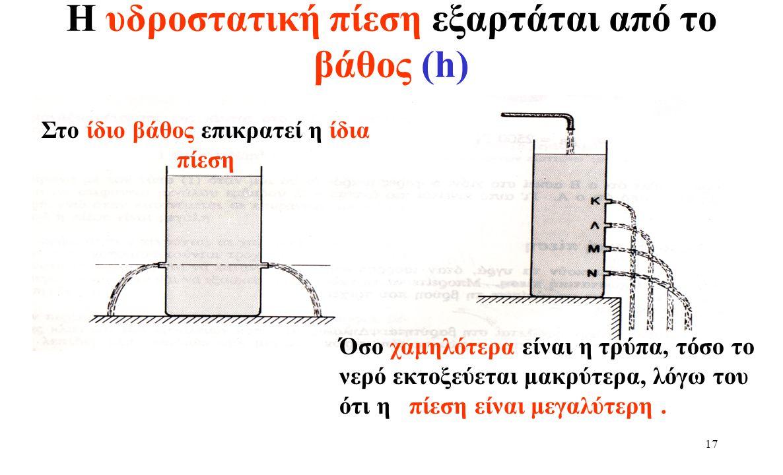 Η υδροστατική πίεση εξαρτάται από το βάθος (h)