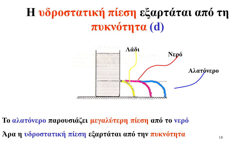 Η υδροστατική πίεση εξαρτάται από τη πυκνότητα (d)