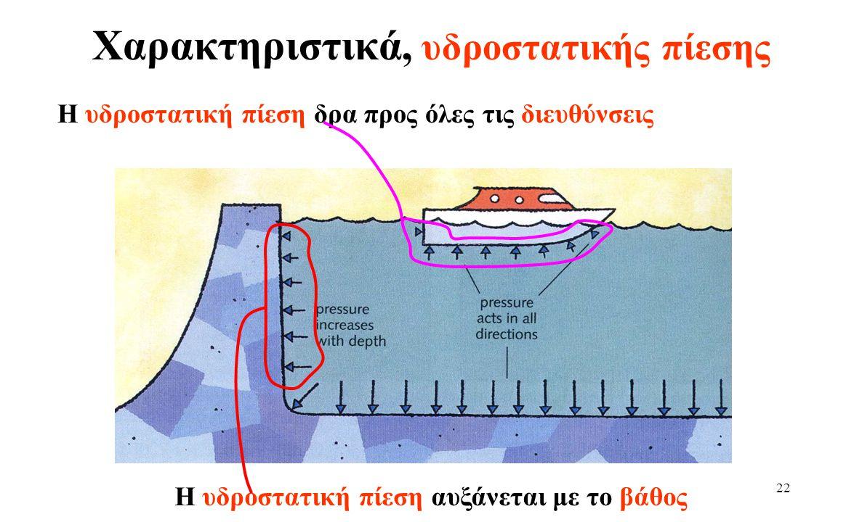 Χαρακτηριστικά, υδροστατικής πίεσης