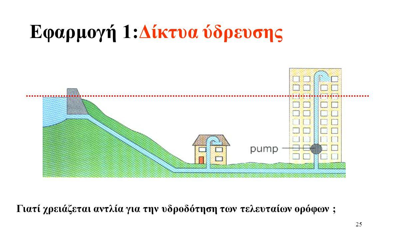 Εφαρμογή 1:Δίκτυα ύδρευσης