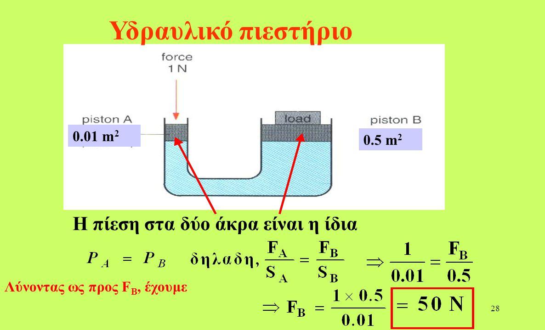 Υδραυλικό πιεστήριο Η πίεση στα δύο άκρα είναι η ίδια 0.01 m2 0.5 m2