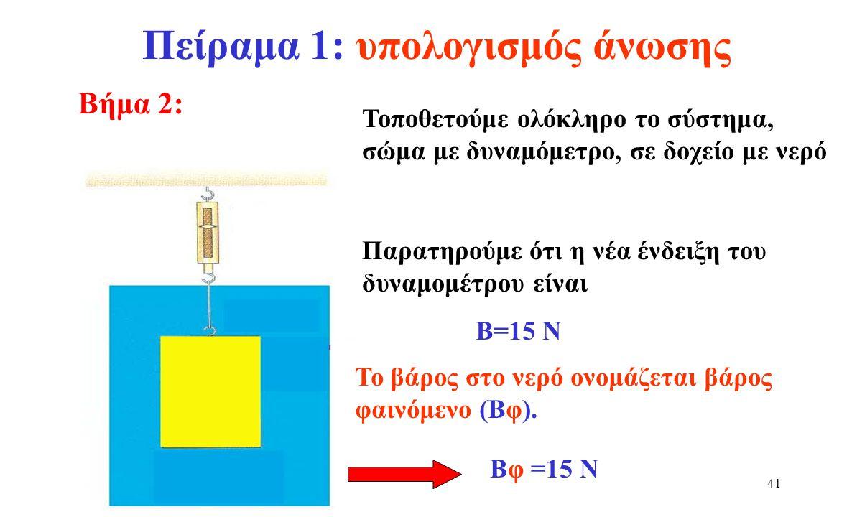 Πείραμα 1: υπολογισμός άνωσης