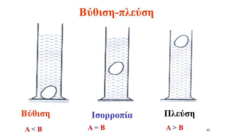 Βύθιση-πλεύση Βύθιση Πλεύση Ισορροπία Α = Β Α > Β Α < Β