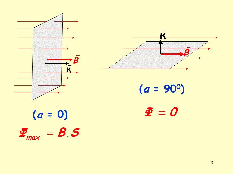 S (α = 900) (α = 0)