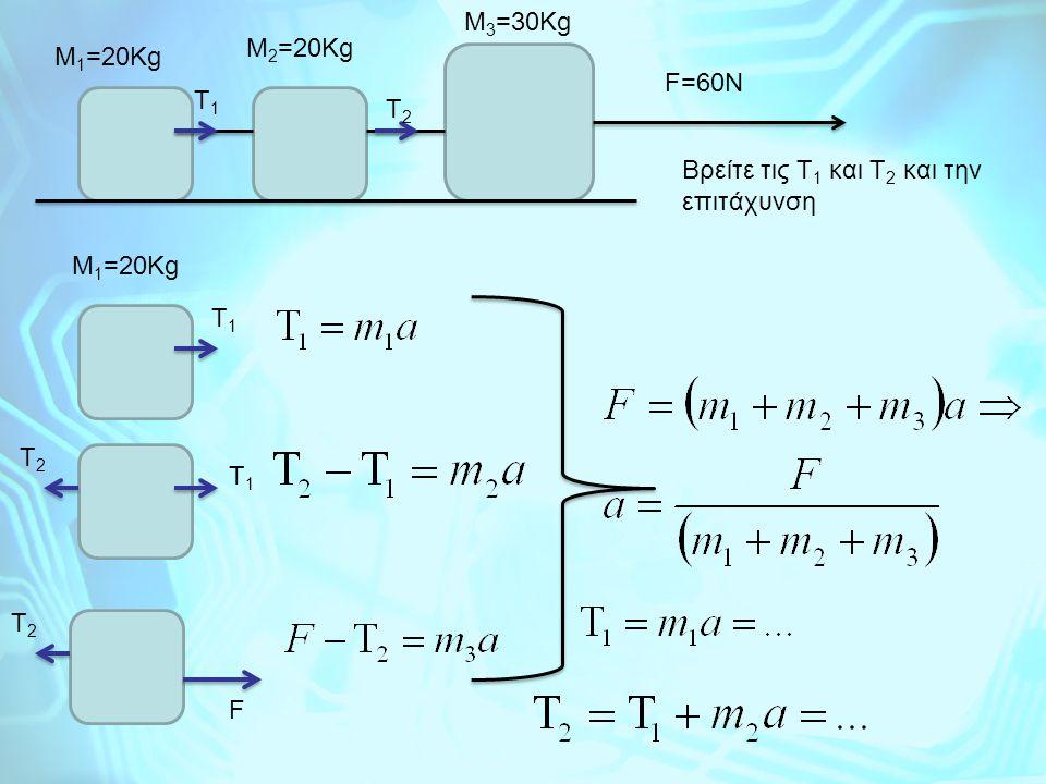 M3=30Kg M2=20Kg M1=20Kg F=60N T1 T2 Βρείτε τις Τ1 και Τ2 και την επιτάχυνση M1=20Kg T1 T2 T1 T2 F