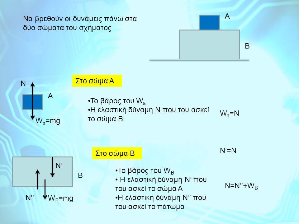 Α Να βρεθούν οι δυνάμεις πάνω στα δύο σώματα του σχήματος. Β. Στο σώμα Α. N. Α. Το βάρος του Wa.