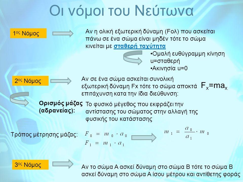 Oι νόμοι του Νεύτωνα Fx=max
