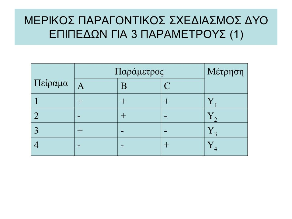 ΜΕΡΙΚΟΣ ΠΑΡΑΓΟΝΤΙΚΟΣ ΣΧΕΔΙΑΣΜΟΣ ΔΥΟ ΕΠΙΠΕΔΩΝ ΓΙΑ 3 ΠΑΡΑΜΕΤΡΟΥΣ (1)