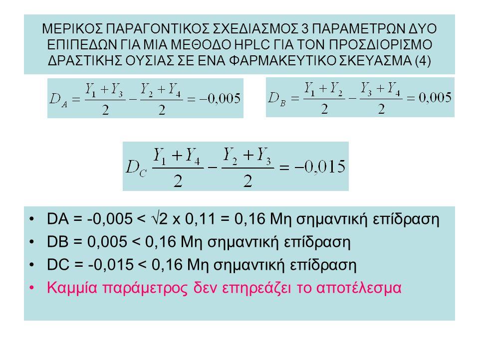 DA = -0,005 < √2 x 0,11 = 0,16 Μη σημαντική επίδραση