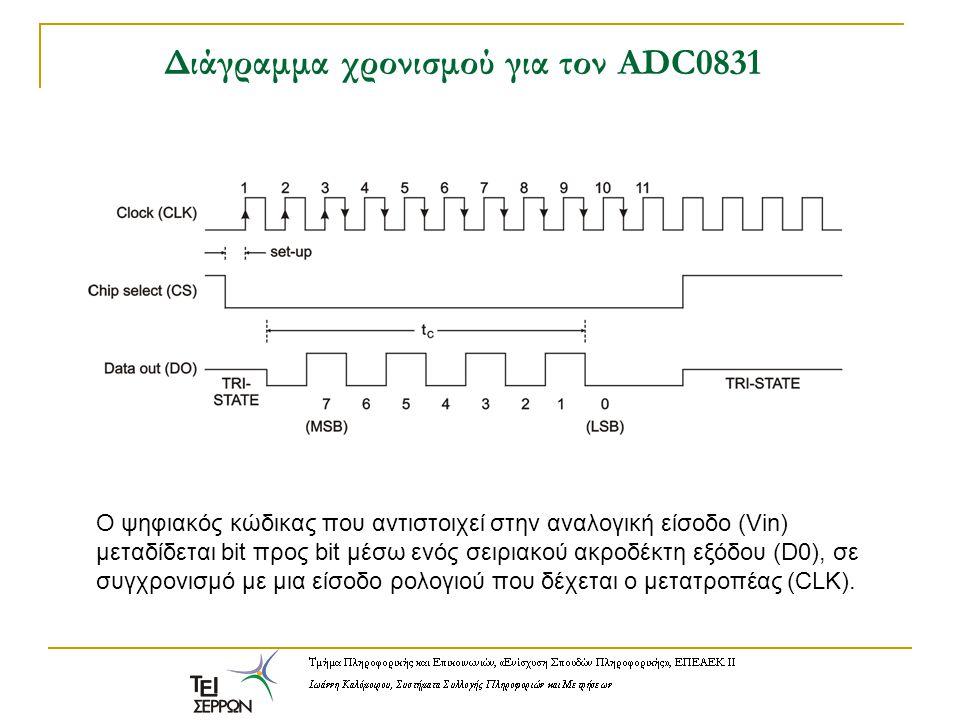 Διάγραμμα χρονισμού για τον ADC0831