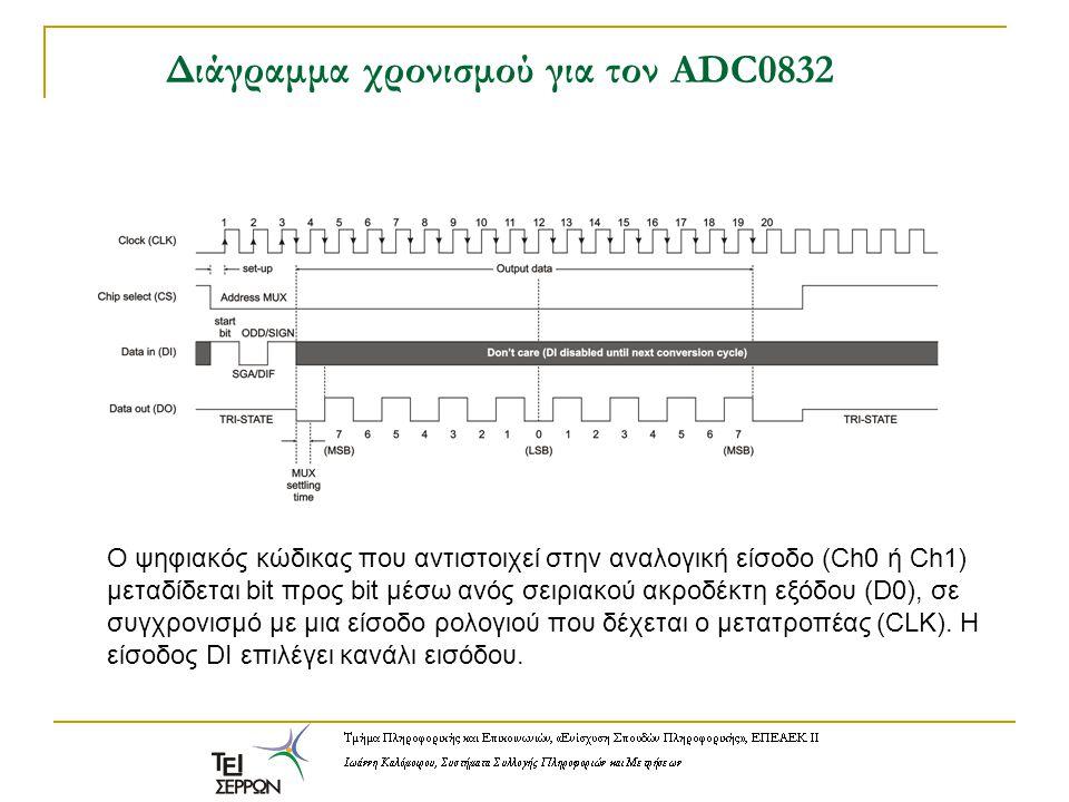 Διάγραμμα χρονισμού για τον ADC0832