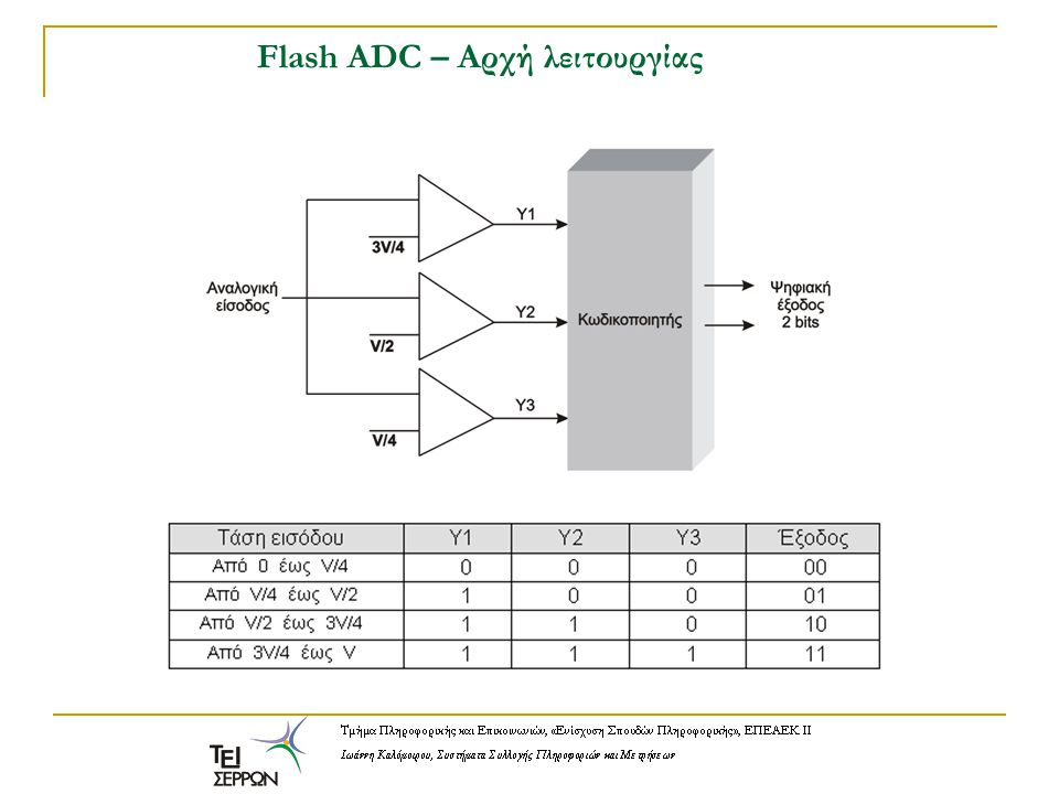 Flash ADC – Αρχή λειτουργίας