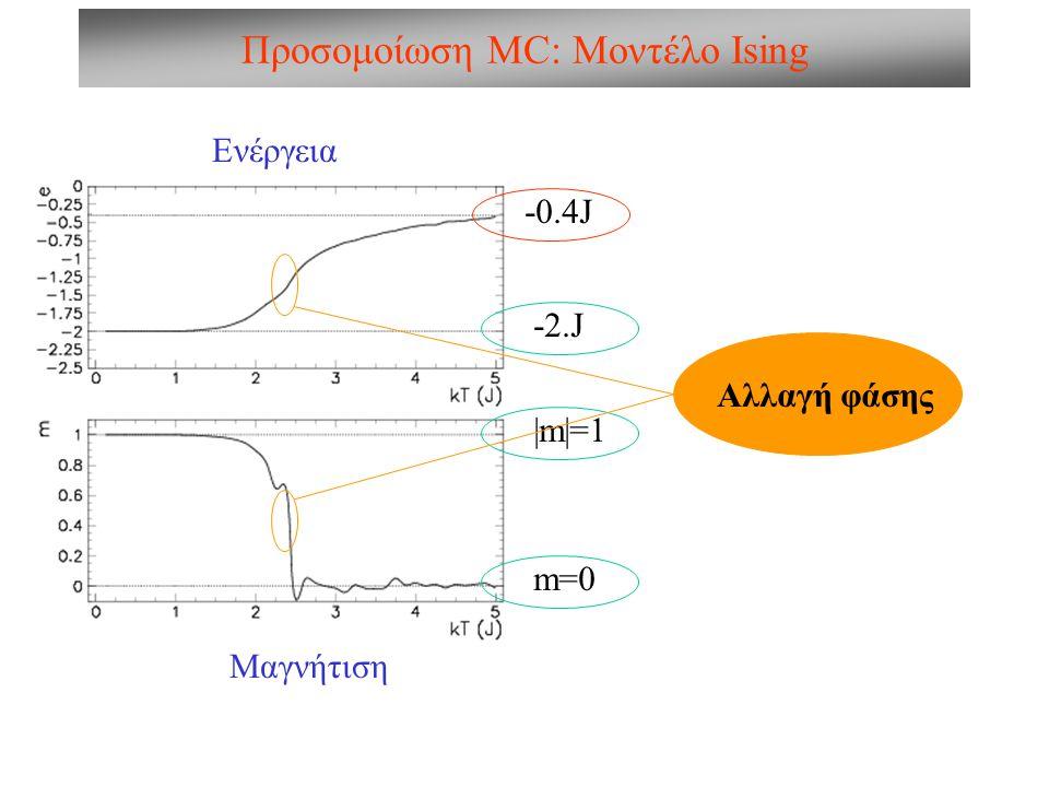 Προσομοίωση MC: Μοντέλο Ising