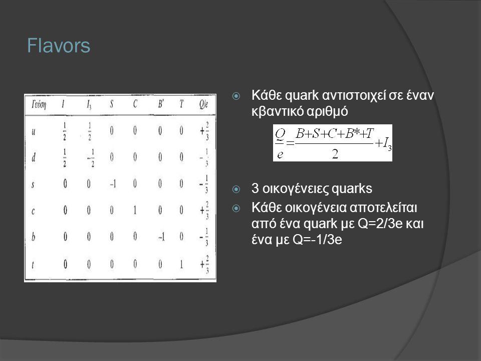 Flavors Κάθε quark αντιστοιχεί σε έναν κβαντικό αριθμό