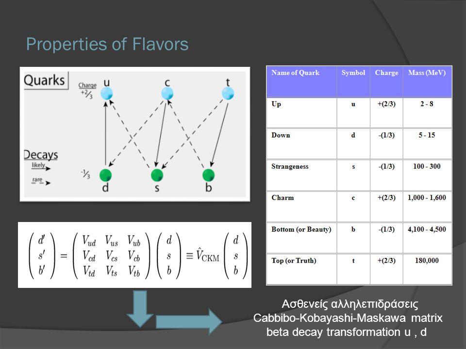 Properties of Flavors Ασθενείς αλληλεπιδράσεις