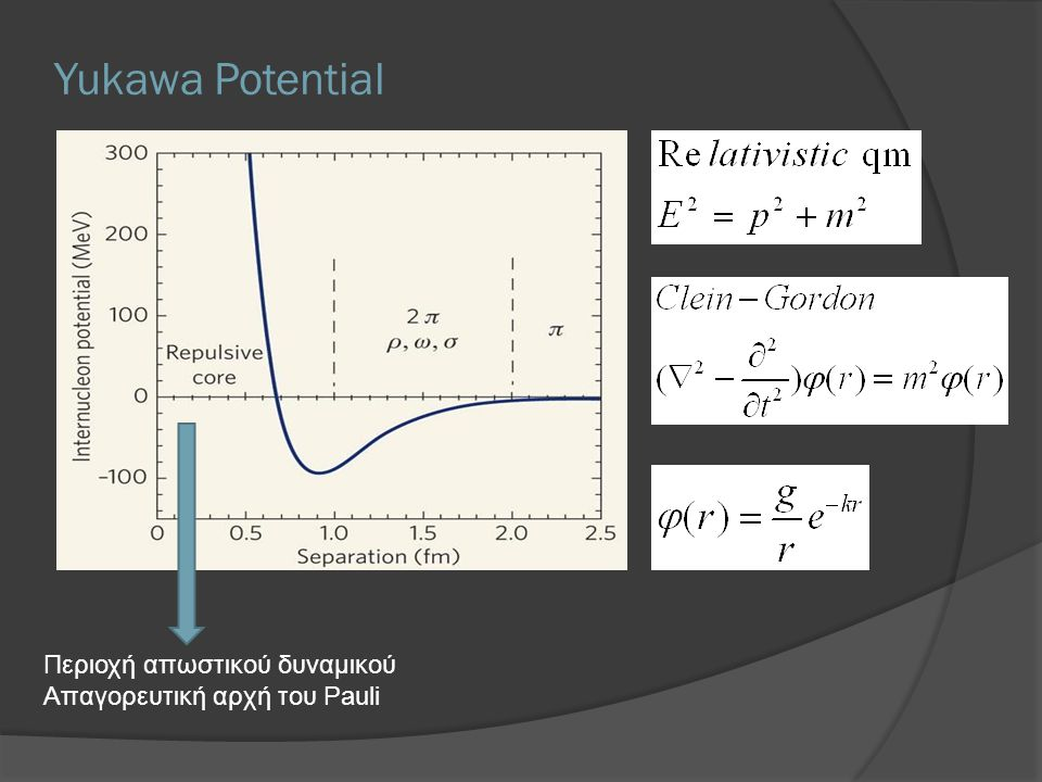 Yukawa Potential Περιοχή απωστικού δυναμικού