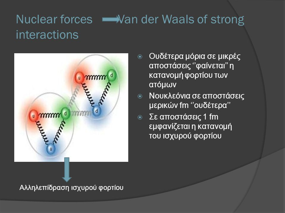 Nuclear forces Van der Waals of strong interactions