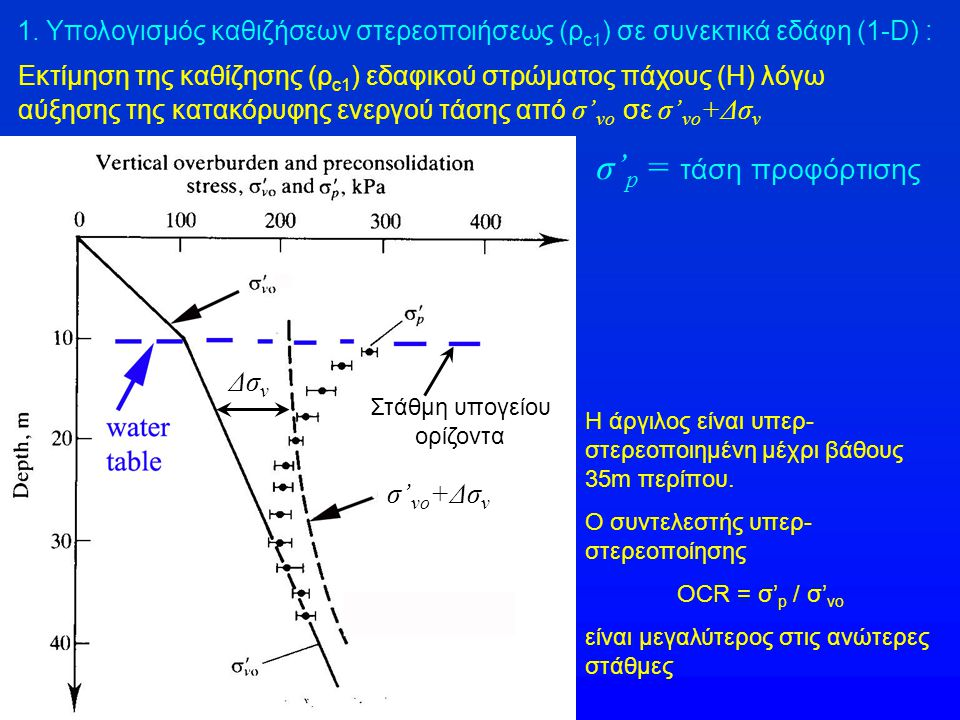 σ'p = τάση προφόρτισης Δσv σ'vo+Δσv