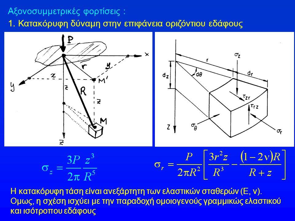 Αξονοσυμμετρικές φορτίσεις :