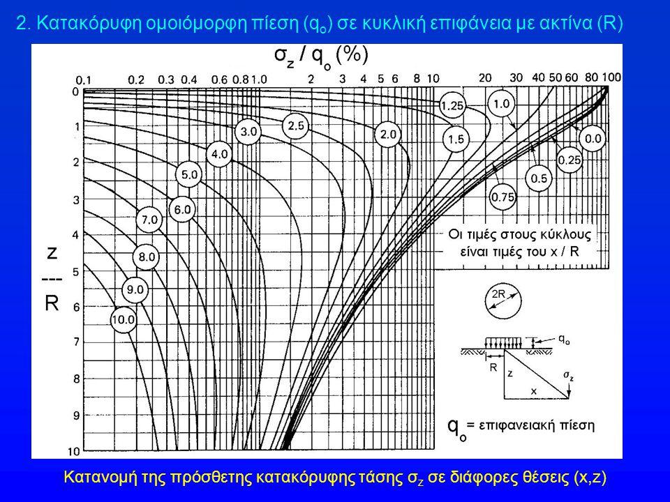 Κατανομή της πρόσθετης κατακόρυφης τάσης σz σε διάφορες θέσεις (x,z)