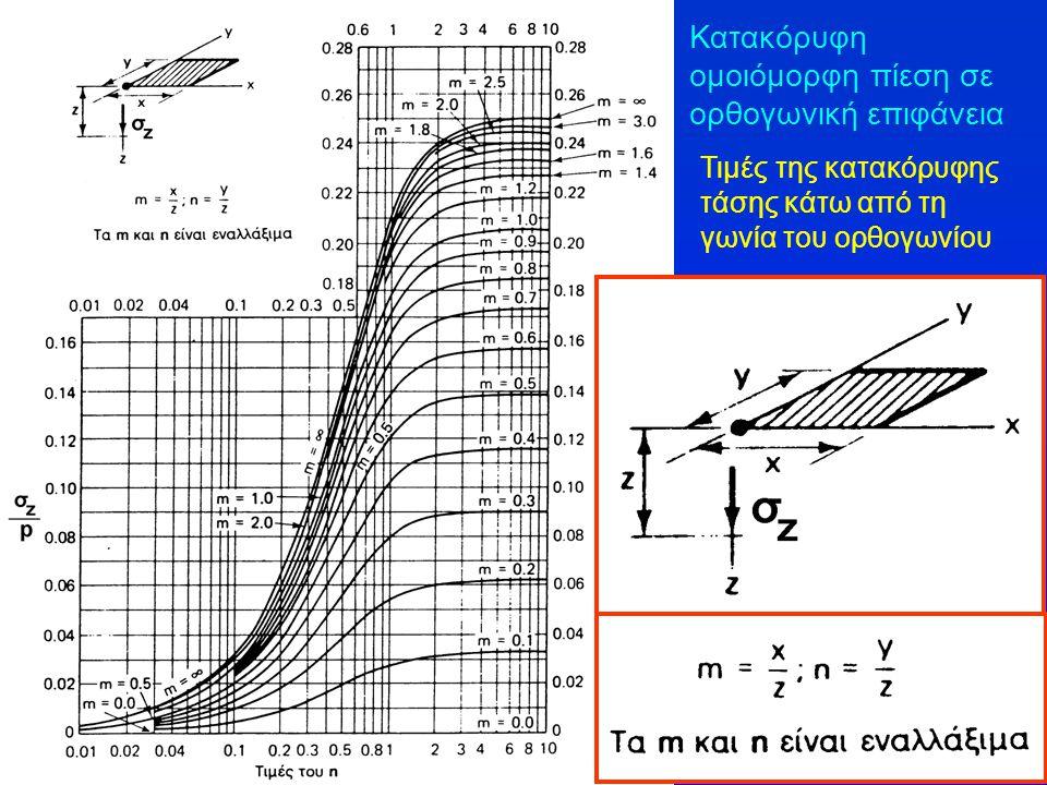 Κατακόρυφη ομοιόμορφη πίεση σε ορθογωνική επιφάνεια