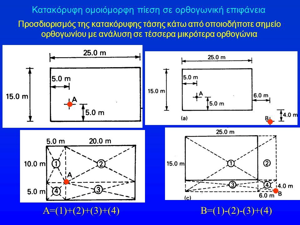 Α=(1)+(2)+(3)+(4) Β=(1)-(2)-(3)+(4)