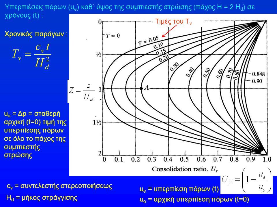 Υπερπιέσεις πόρων (ue) καθ΄ ύψος της συμπιεστής στρώσης (πάχος Η = 2 Ηd) σε χρόνους (t) :