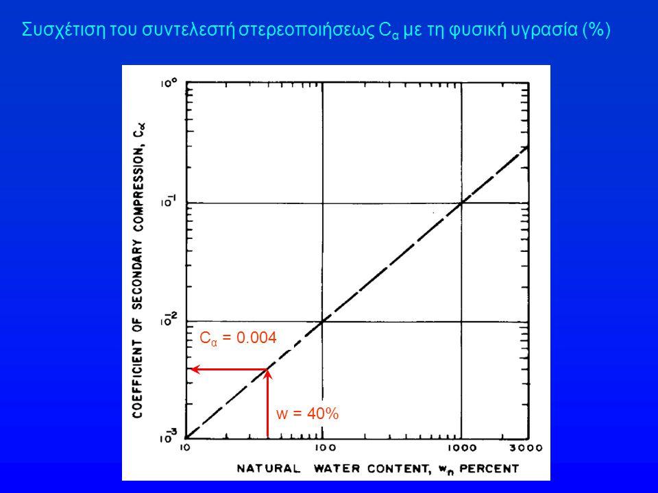 Συσχέτιση του συντελεστή στερεοποιήσεως Cα με τη φυσική υγρασία (%)