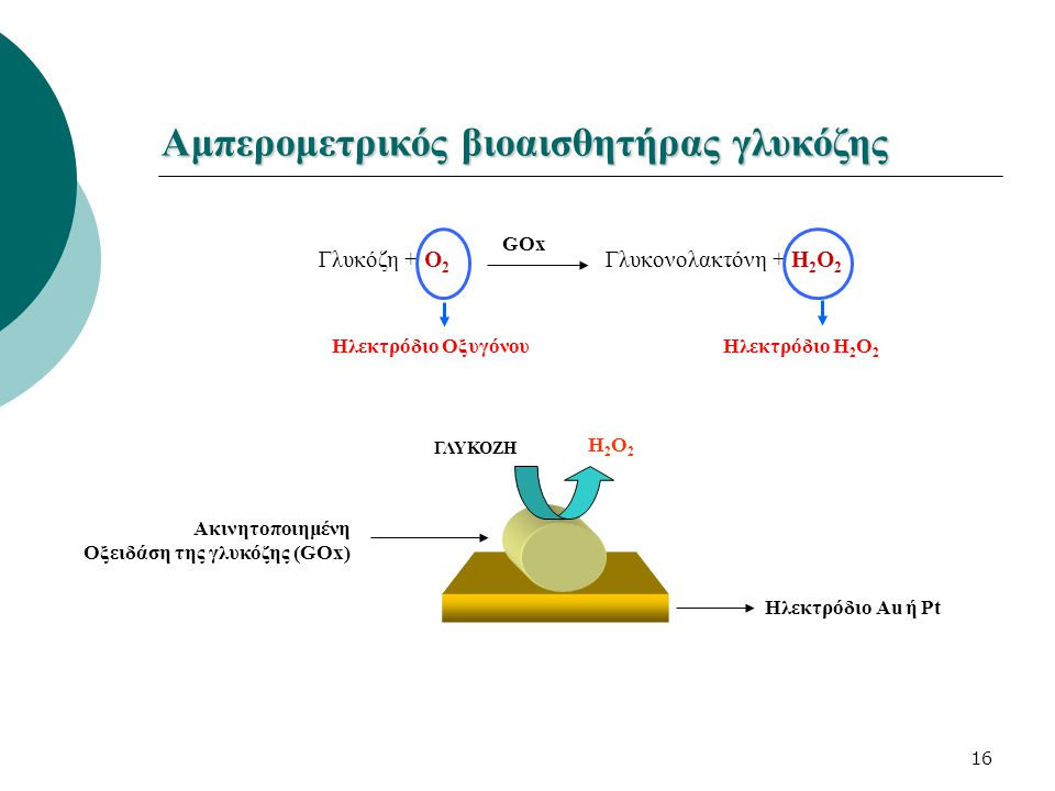 Αμπερομετρικός βιοαισθητήρας γλυκόζης