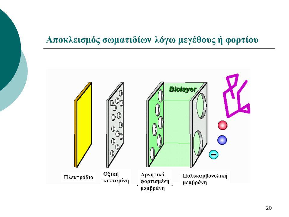Αποκλεισμός σωματιδίων λόγω μεγέθους ή φορτίου