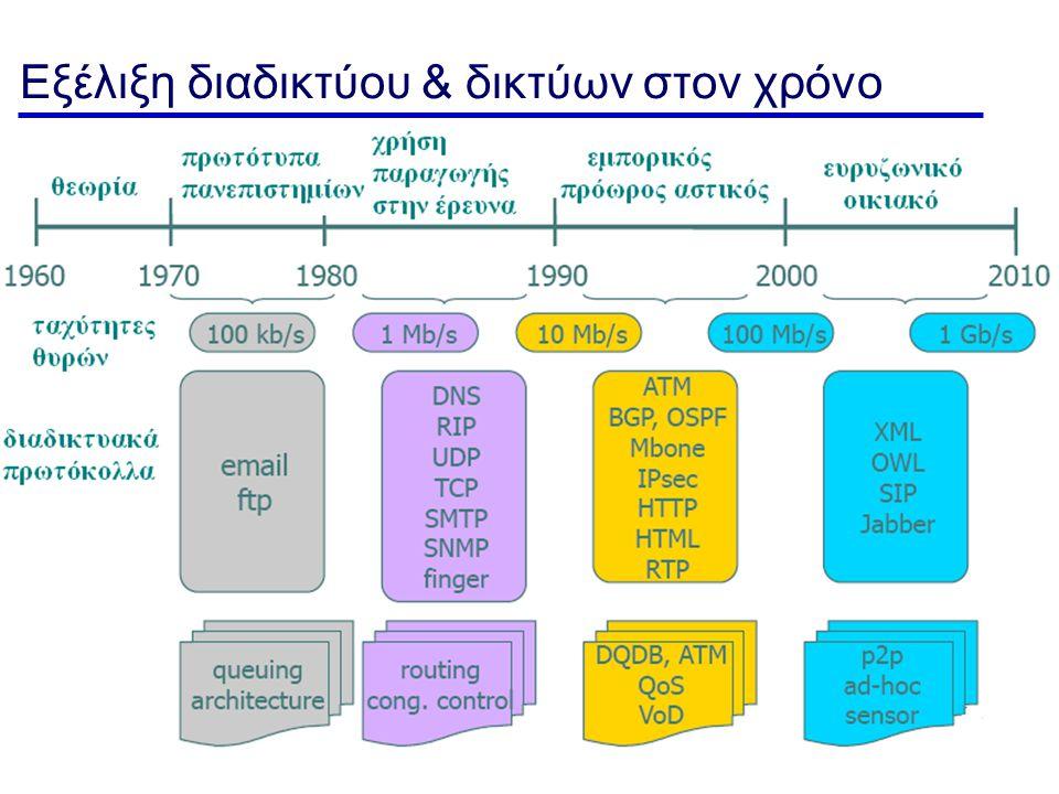 Εξέλιξη διαδικτύου & δικτύων στον χρόνο