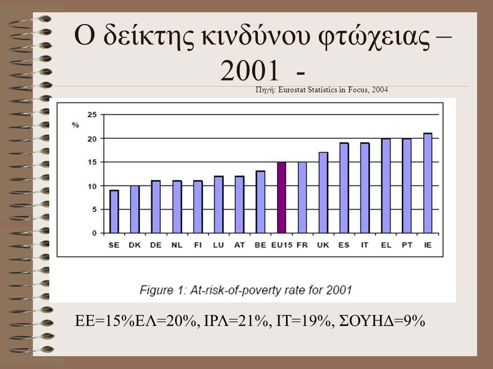 Ο δείκτης κινδύνου φτώχειας – 2001 -