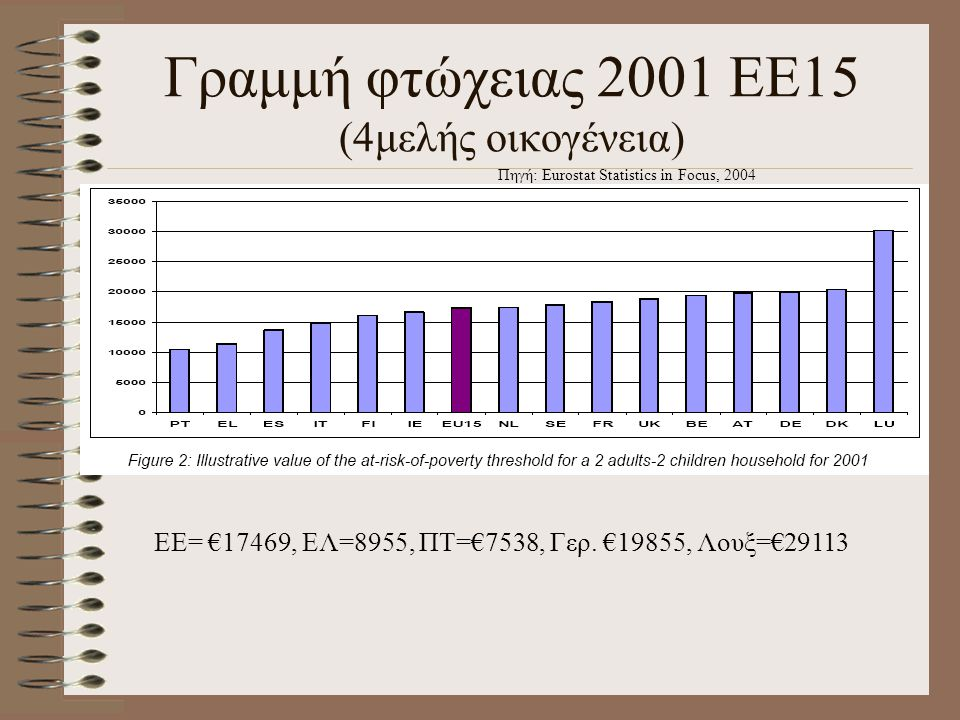 Γραμμή φτώχειας 2001 ΕΕ15 (4μελής οικογένεια)