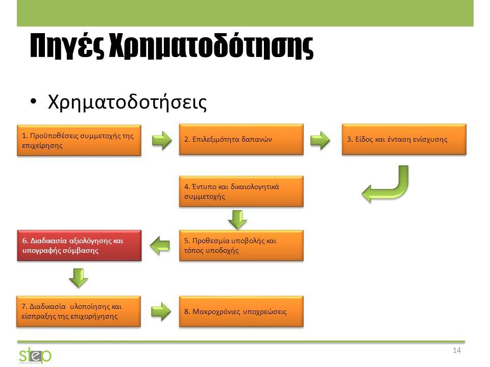 Πηγές Χρηματοδότησης Χρηματοδοτήσεις