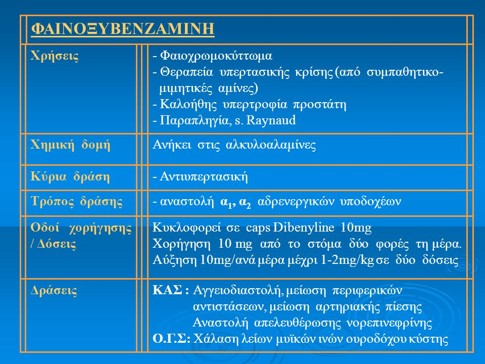 ΦΑΙΝΟΞΥΒΕΝΖΑΜΙΝΗ Χρήσεις - Φαιοχρωμοκύττωμα