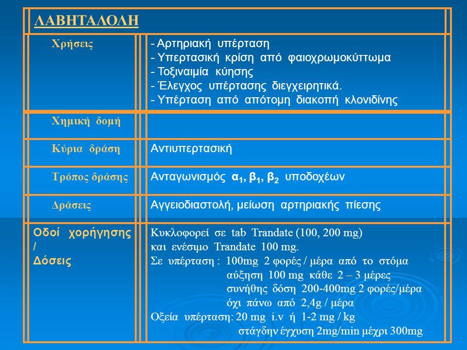ΛΑΒΗΤΑΛΟΛΗ Χρήσεις - Αρτηριακή υπέρταση