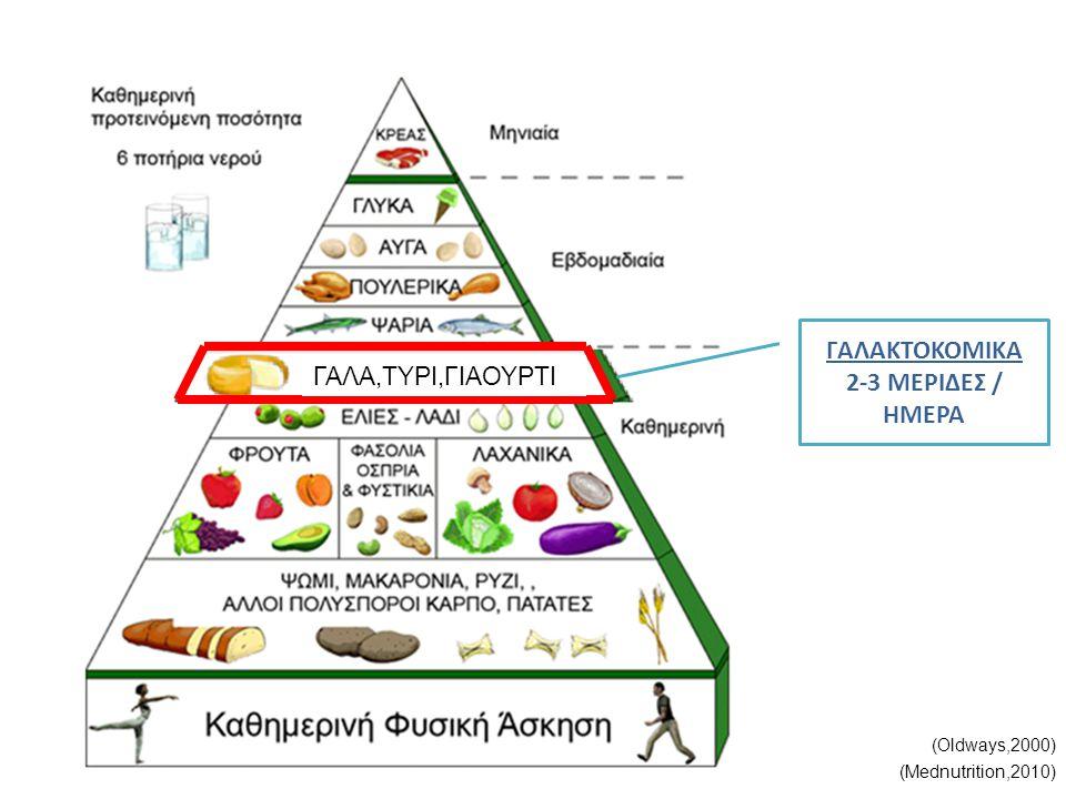ΓΑΛΑΚΤΟΚΟΜΙΚΑ 2-3 ΜΕΡΙΔΕΣ / ΗΜΕΡΑ