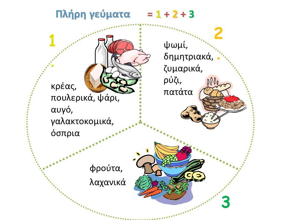 2. 1. 3. Πλήρη γεύματα = 1 + 2 + 3 ψωμί, δημητριακά, ζυμαρικά, ρύζι,