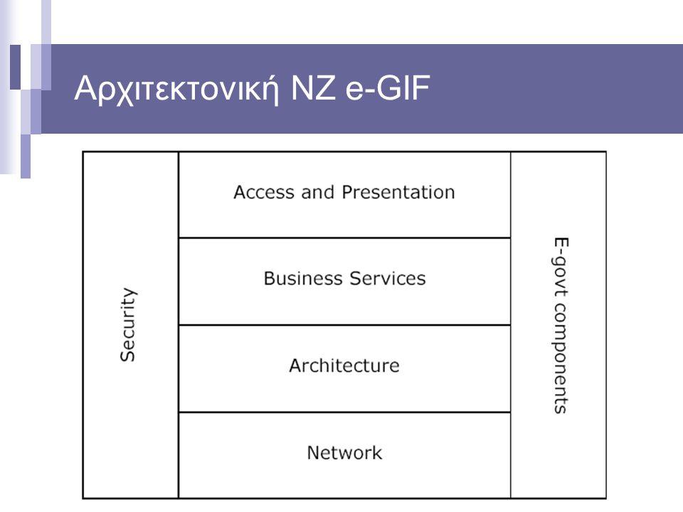 Αρχιτεκτονική NZ e-GIF