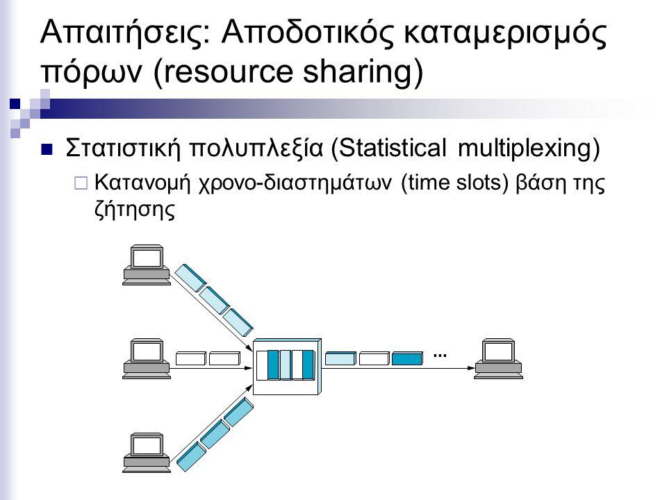 Απαιτήσεις: Αποδοτικός καταμερισμός πόρων (resource sharing)